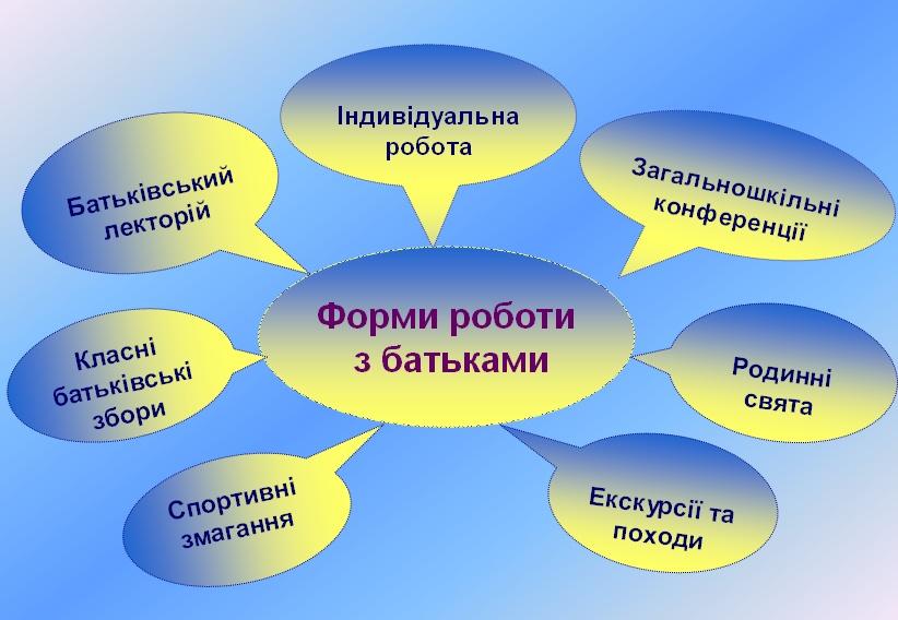 форма і методи співробітництва днз і сімї что свое